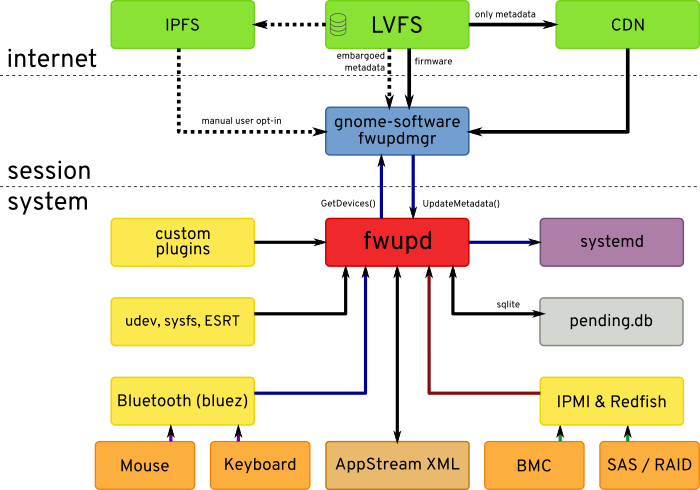 fwupd-arch